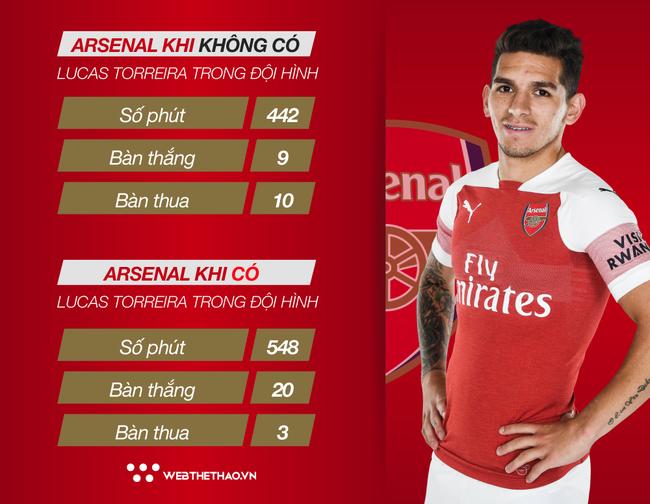 Thống kê chỉ ra Lucas Torreira quan trọng như thế nào trong chiến tích 9 trận toàn thắng của Arsenal - Ảnh 4.