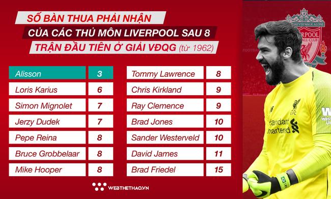 Choáng với kỷ lục 56 năm vừa được Alisson xác lập tại Liverpool - Ảnh 3.