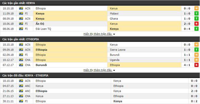 Nhận định tỷ lệ cược kèo bóng đá tài xỉu trận Kenya vs Ethiopia - Ảnh 1.
