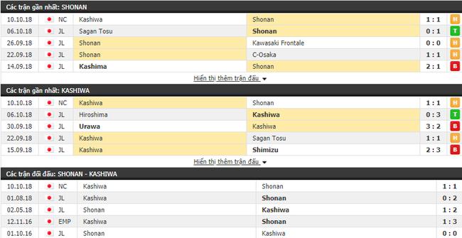 Nhận định tỷ lệ cược kèo bóng đá tài xỉu trận Shonan Bellmare vs Kashiwa Reysol - Ảnh 1.