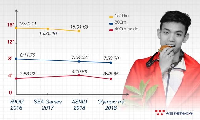 Nguyễn Huy Hoàng đánh bại kình ngư Nhật Bản giành HCV Olympic trẻ 800m lập KLQG - Ảnh 6.