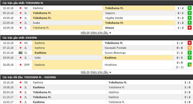 Nhận định tỷ lệ cược kèo bóng đá tài xỉu trận Yokohama Marinos vs Kashima Antlers - Ảnh 1.