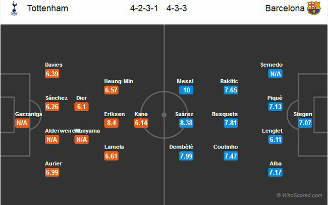 Nhận định tỷ lệ cược kèo bóng đá tài xỉu trận: Tottenham vs Barcelona - Ảnh 2.