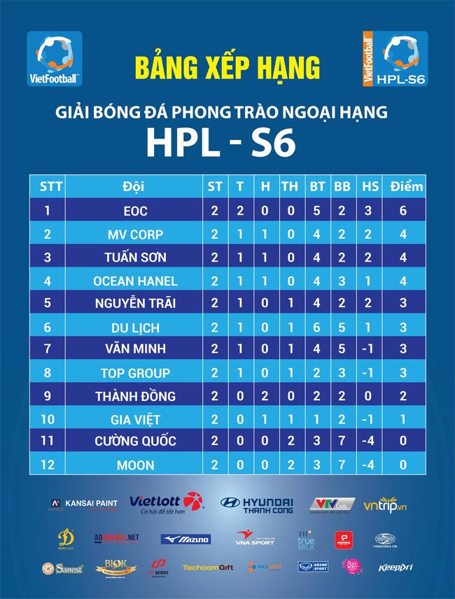 Vòng 2 HPL-S6: Văn Minh gục ngã, EOC tiếp tục bay cao - Ảnh 7.