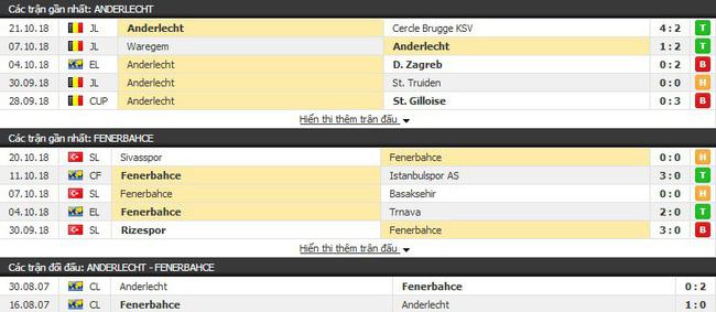 Nhận định tỷ lệ cược kèo bóng đá tài xỉu trận: Anderlecht vs Fenerbahce - Ảnh 1.