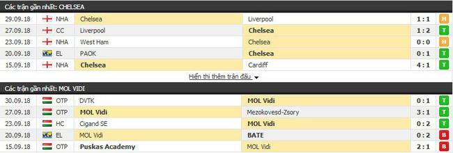 Nhận định tỷ lệ cược kèo bóng đá tài xỉu trận: Chelsea vs MOL Vidi - Ảnh 3.
