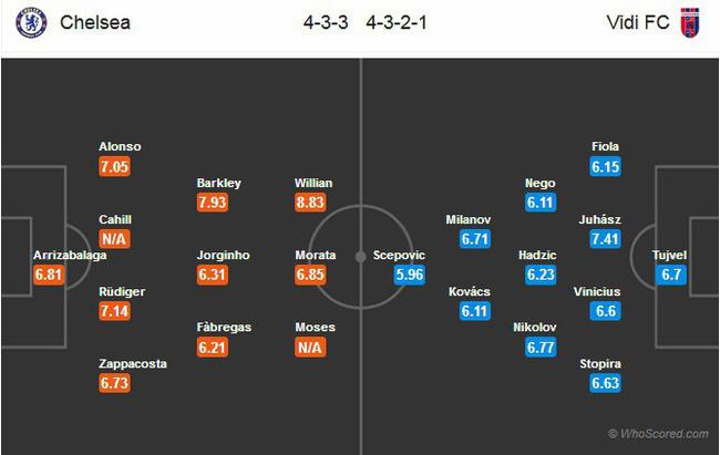 Nhận định tỷ lệ cược kèo bóng đá tài xỉu trận: Chelsea vs MOL Vidi - Ảnh 2.