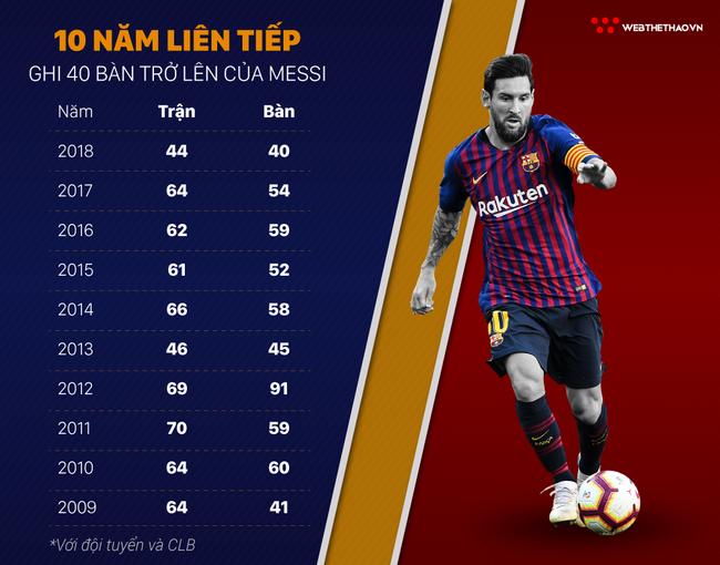 Cột dọc, xà ngang không ngăn nổi Messi lập kỳ tích 10 năm liên tiếp - Ảnh 3.