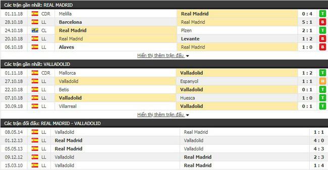 Nhận định tỷ lệ cược kèo bóng đá tài xỉu trận Real Madrid vs Valladolid - Ảnh 2.