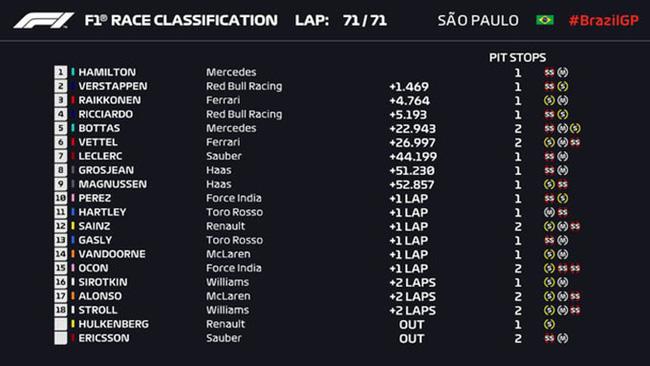 Suýt mắc lỗi động cơ, Hamilton vẫn về đích đầu tiên tại Brazillian GP - Ảnh 1.