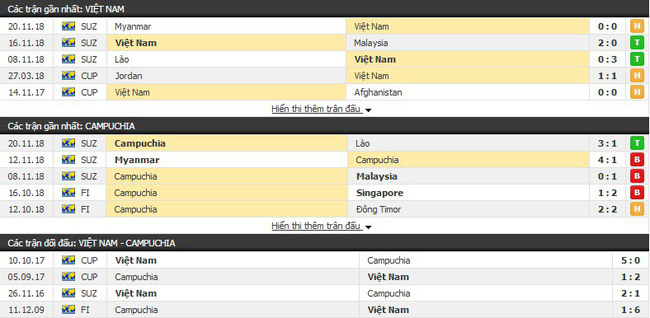 Soi kèo Việt Nam vs Campuchia, 19h30 ngày 24/11 AFF Cup 2018 - Ảnh 1.
