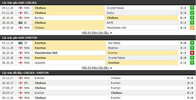 Nhận định tỉ lệ cược kèo bóng đá tài xỉu trận: Chelsea vs Everton - Ảnh 2.