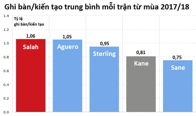 Raheem Sterling ở Top đầu những cầu thủ tấn công hay nhất Ngoại hạng Anh, sẽ ghi bàn ở derby? - Ảnh 6.