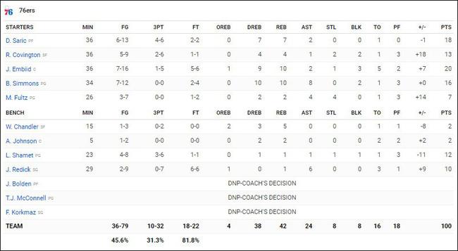 Bất chấp lời nguyền 3 điểm, Philadelphia 76ers đang lấy lại vị thế ông lớn ở miền Đông - Ảnh 6.