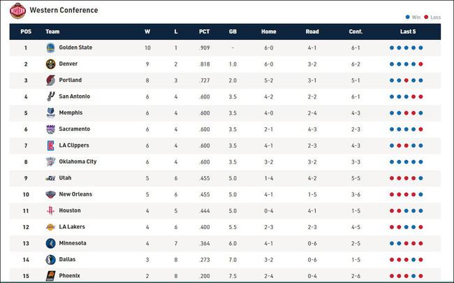 Bất chấp lời nguyền 3 điểm, Philadelphia 76ers đang lấy lại vị thế ông lớn ở miền Đông - Ảnh 7.