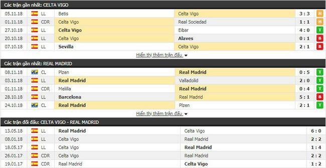 Nhận định tỷ lệ cược kèo bóng đá tài xỉu trận Celta Vigo vs Real Madrid - Ảnh 1.
