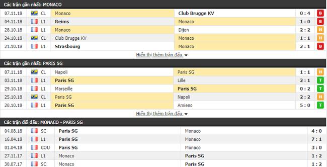 Nhận định tỷ lệ cược kèo bóng đá tài xỉu trận Monaco vs PSG - Ảnh 1.