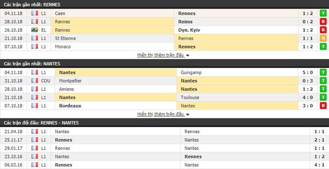 Nhận định tỷ lệ cược kèo bóng đá tài xỉu trận Rennes vs Nantes - Ảnh 1.