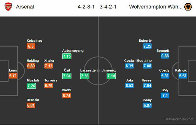 Nhận định tỉ lệ cược kèo bóng đá tài xỉu trận: Arsenal vs Wolves - Ảnh 1.