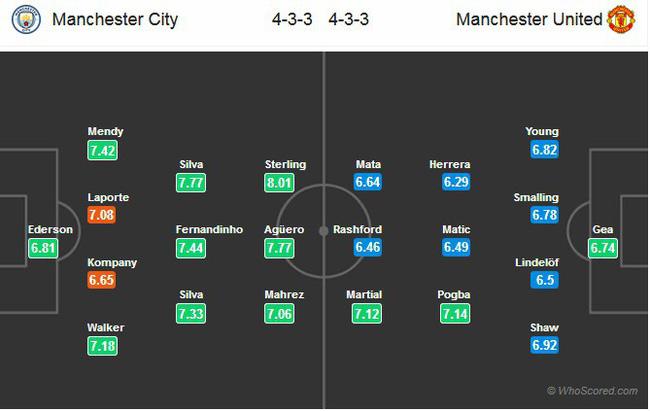 Nhận định tỉ lệ cược kèo bóng đá tài xỉu trận: Man City vs Man Utd - Ảnh 2.