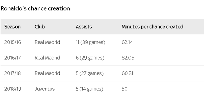 Thống kê chỉ ra Ronaldo lão hóa ngược tại Juventus, bùng nổ hơn cả thời chơi cho Real - Ảnh 6.