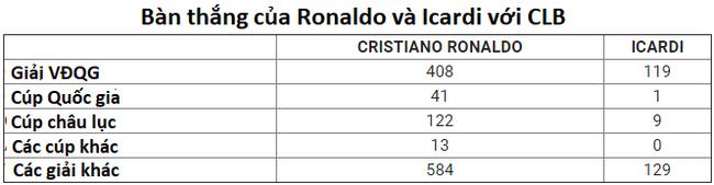 Cristiano Ronaldo sẽ chứng tỏ bậc thầy ghi bàn khi lần đầu gặp Icardi ở derby Italia? - Ảnh 6.