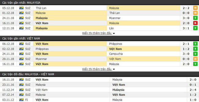 Soi kèo Malaysia vs Việt Nam, 19h45 ngày 11/12 AFF Cup 2018 - Ảnh 1.