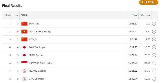 Chấn động: Giành HCB ASIAD lịch sử, Nguyễn Huy Hoàng suýt đánh bại VĐV số 1 thế giới Sun Yang   - Ảnh 1.