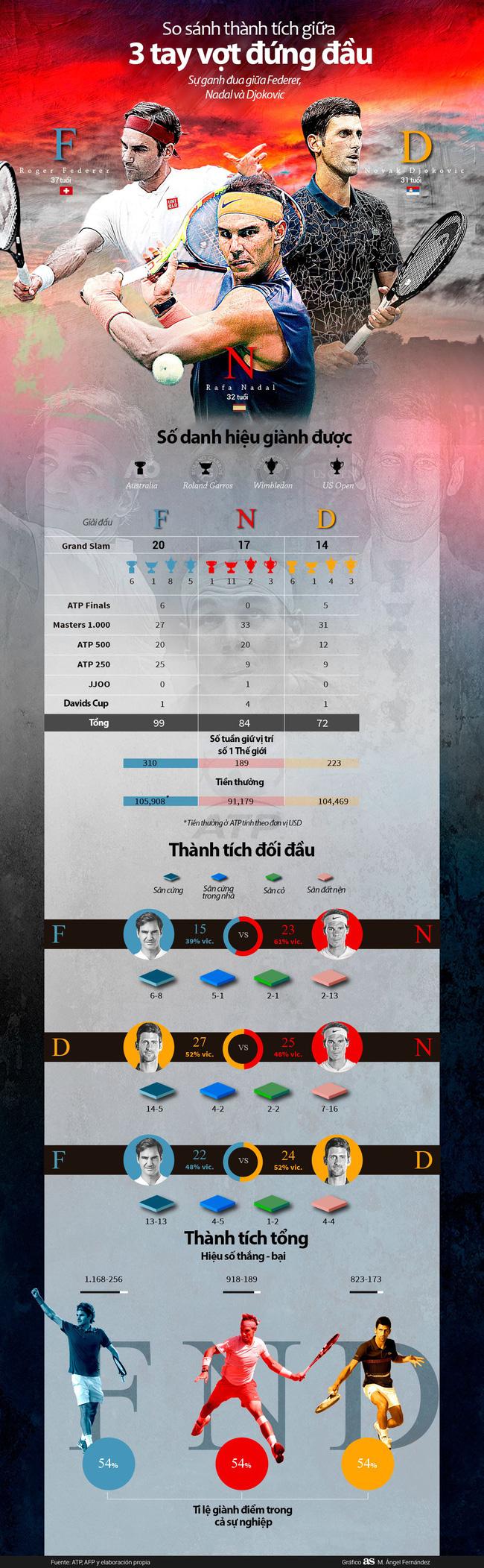 Infographic: So sánh tam anh làng banh nỉ Federer -  Nadal - Djokovic - Ảnh 6.