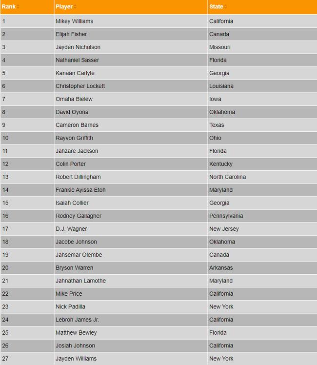 LeBron James không hài lòng với vị trí của con trai trên bảng xếp hạng - Ảnh 3.