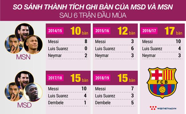 Barca mừng rỡ vì MSD bùng nổ bàn thắng chẳng kém MSN trong quá khứ - Ảnh 4.