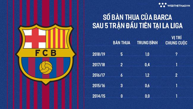 Vì sao Barca nhận gấp đôi số bàn thua so với mùa trước? - Ảnh 5.