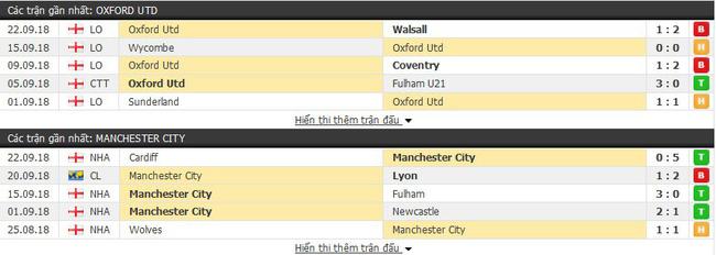 Nhận định tỷ lệ cược kèo bóng đá tài xỉu trận Oxford Utd vs Man City - Ảnh 3.