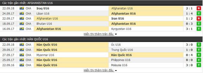 Nhận định tỷ lệ cược kèo bóng đá tài xỉu trận U16 Afghanistan vs U16 Hàn Quốc - Ảnh 1.