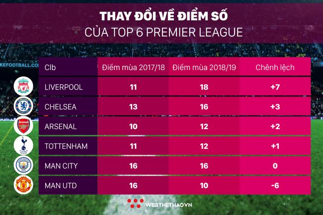 Liverpool và Chelsea lột xác ấn tượng thế nào trong nhóm Big Six trước khi so tài ở Carabao Cup? - Ảnh 5.