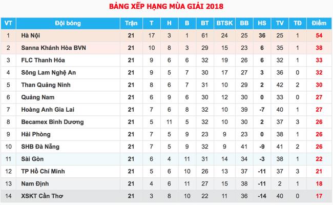 Thua Hà Nội FC, HLV trưởng SLNA muốn BTC giải công bằng với tất cả CLB - Ảnh 5.