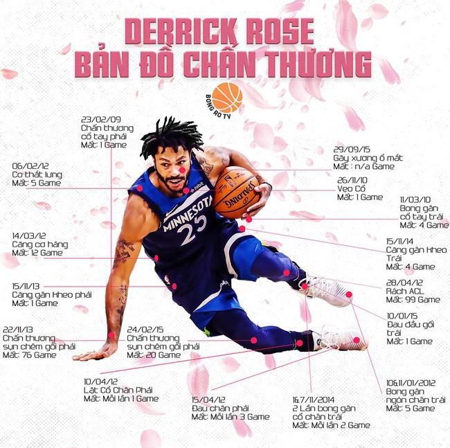 Cựu MVP Derrick Rose: 10 năm vùi dập, cánh hồng phai? - Ảnh 2.