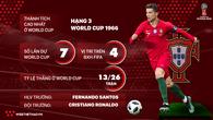 Thông tin ĐT Bồ Đào Nha và 23 cầu thủ tham dự World Cup 2018
