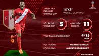 Thông tin ĐT Peru và 23 cầu thủ tham dự World Cup 2018