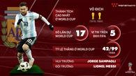 Thông tin ĐT Argentina và 23 cầu thủ tham dự World Cup 2018