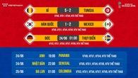 Kết quả và BXH World Cup 2018 mới nhất