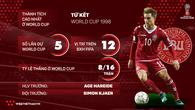 Thông tin ĐT Đan Mạch và 23 cầu thủ tham dự World Cup 2018