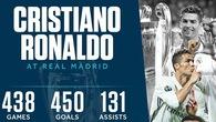 Di sản vĩ đại Ronaldo để lại Real Madrid qua những con số