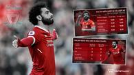 Vì sao Mohamed Salah có thể tái hiện thành tích ghi bàn cực khủng ở mùa này?