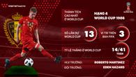 Thông tin ĐT Bỉ và 23 cầu thủ tham dự World Cup 2018