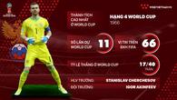 Thông tin ĐT Nga và 23 cầu thủ tham dự World Cup 2018