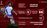 Thông tin ĐT Panama và 23 cầu thủ tham dự World Cup 2018