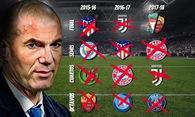 Kinh ngạc về cách Zidane đưa Real vào chung kết 3 năm liên tiếp