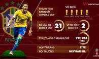 Thông tin ĐT Brazil và 23 cầu thủ tham dự World Cup 2018