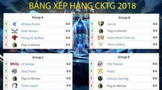 Bảng xếp hạng CKTG 2018 Liên Minh Huyền thoại mới nhất